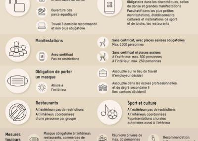 Covid 19 règles OFSP